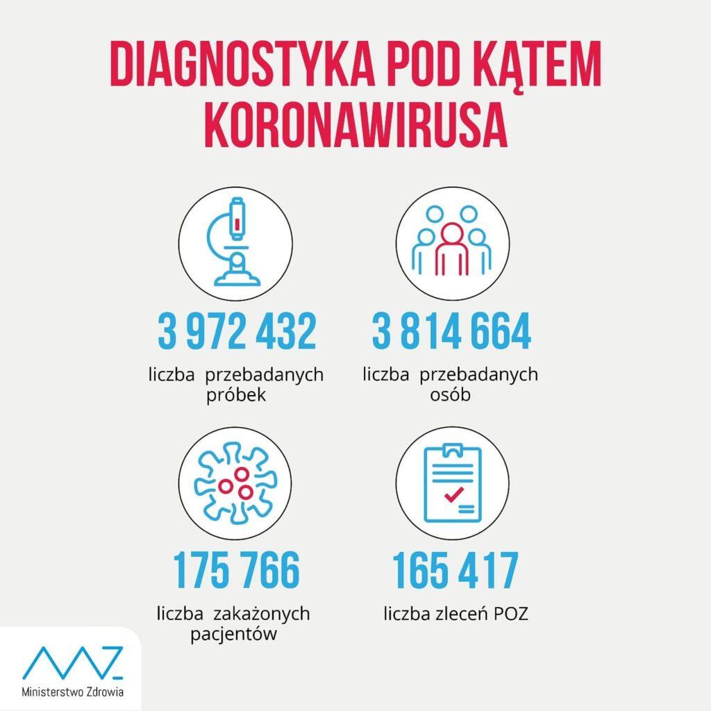 diagnostyka w Polsce koronawirus