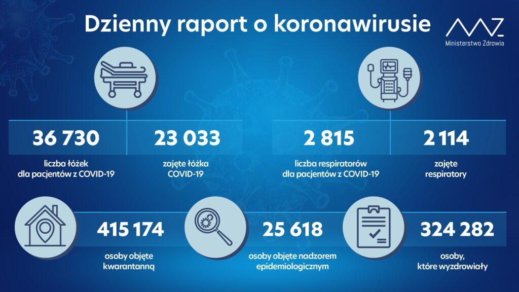 Raport covid Polska 17 listopada 2020