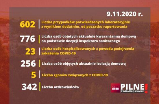 RAPORT COVID PUŁTUSK NEWS