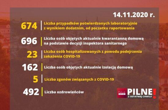 covid raport dnia 14 listopada