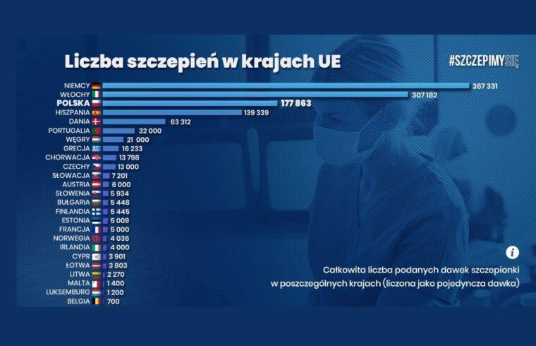 Polska na 3 miejscu pod kątem szczepień covid